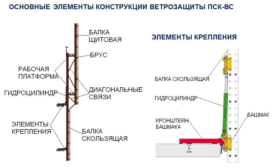 Технические характеристики систем ветрозащиты ПСК-ВС.jpg