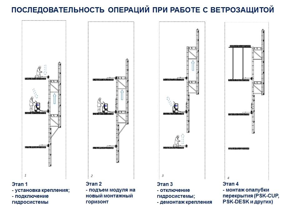 Последовательность операций при работе с ветрозащитой ПСК-ВС.jpg