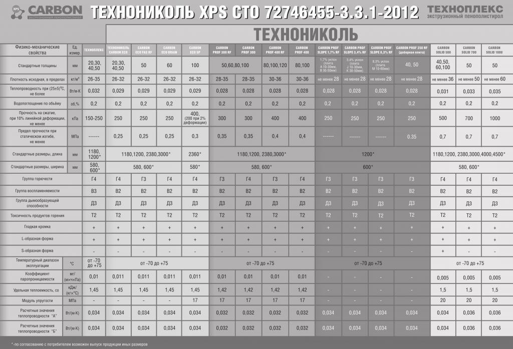 экструзионный пенополистирол технониколь плотность