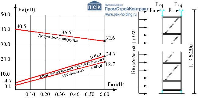 Вариант установки опорных башен опалубки перекрытий ПСК-ТОП.jpg